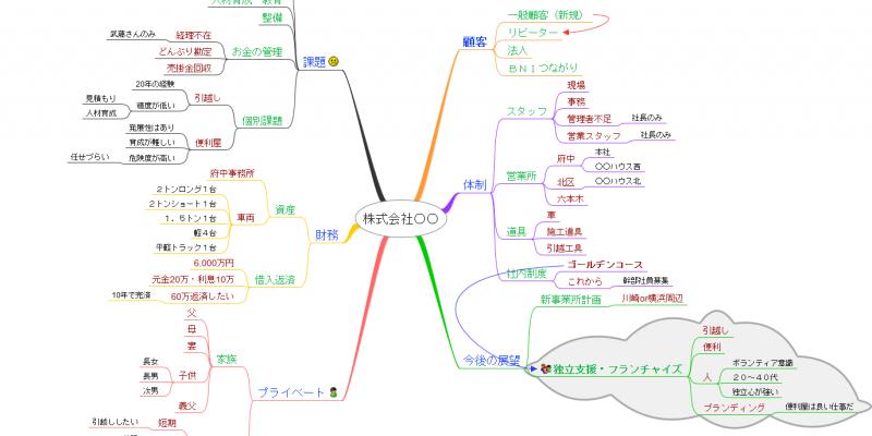 会社の状況整理マップ