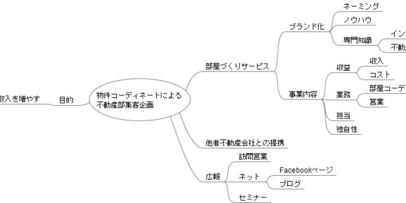 集客企画マップ